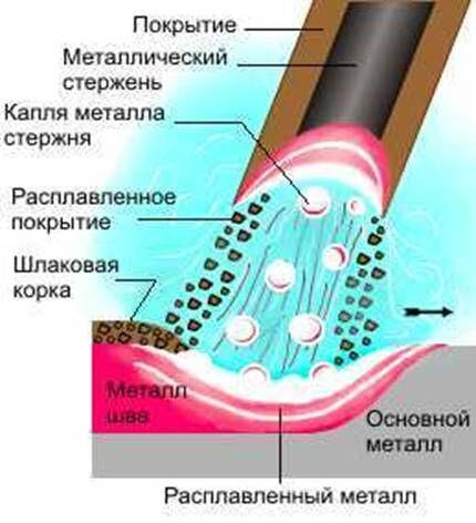 Схематическое изображение сварки