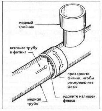 Схема соединения фитингом