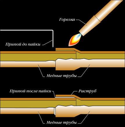 Схема процесса пайки