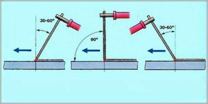 Угол электрода при сварке металла