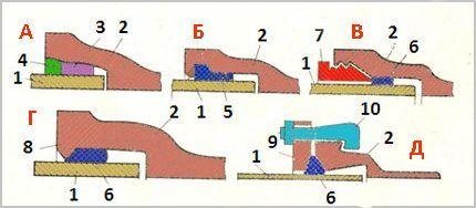 Виды соединений в раструбах