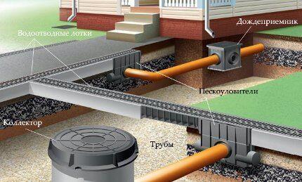 Закрытая система ливневой канализации