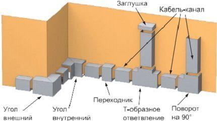 Назначение аксессуаров для прокладки кабель-каналов