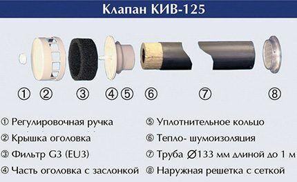 Схема устройства простейшего вентиляционного клапана
