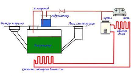 Схема биогенератора