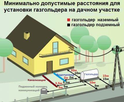 Место установки газгольдера
