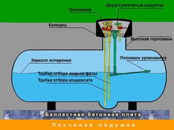 работе корпоративными схема оборудования подземного газохранилища доплата