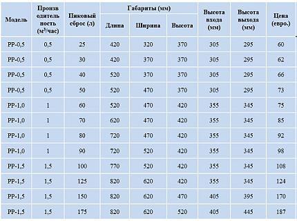 Ориентировочные цены на жироуловители