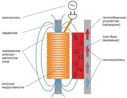 Работа индукционного водонагревателя