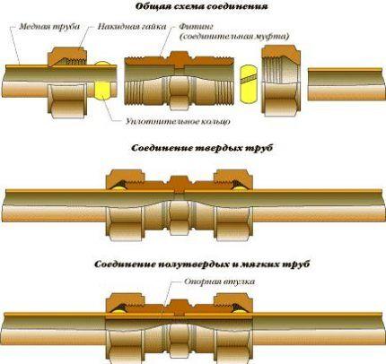Схемы соединения фитингов с трубами