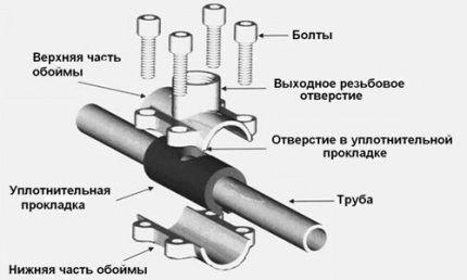 Схема муфты-седелки