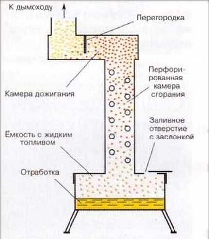 Perforated boiler