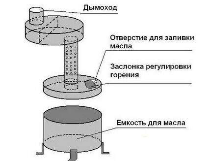 Installation scheme of two-chamber model