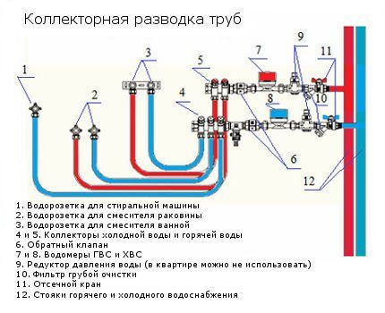 Коллекторный водопровод