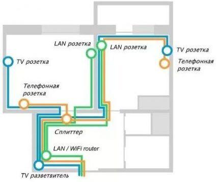 Схема разводки слаботочной системы
