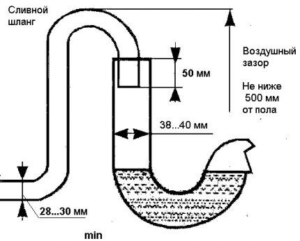 Схема подключения машинки к канализации