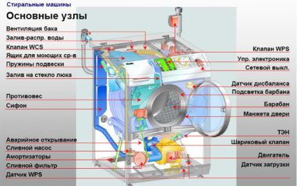 Строение машинки-автомата