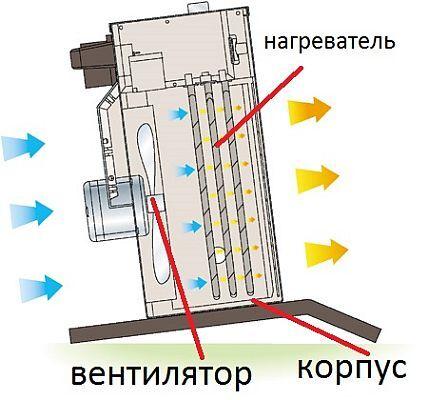Внутреннее устройство тепловентилятора