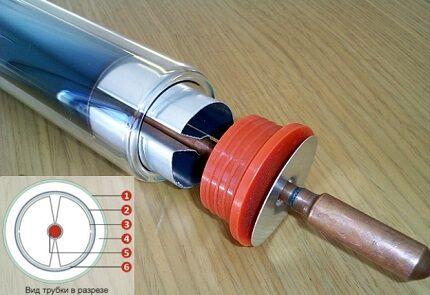 Коаксиальная трубка «Heat pipe»