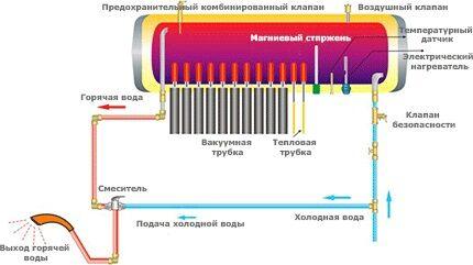 Термсифонная гелиосистема