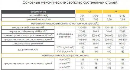 Таблица характеристик стали