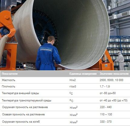 Pipe production Flowtech