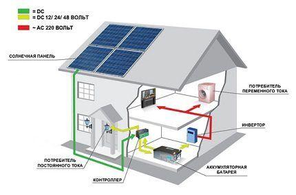 Схема гелиостанции для частного дома