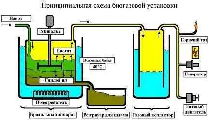 Схема эффективной домашней установки