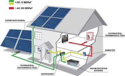 Варианты размещения фотоэлектрических модулей