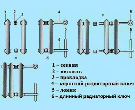 Схема устройства чугунной батареи