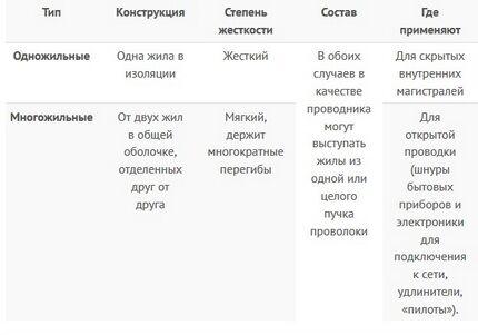 Сводная таблица параметров изделий