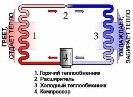 Схема: принцип работы теплонасоса из холодильника