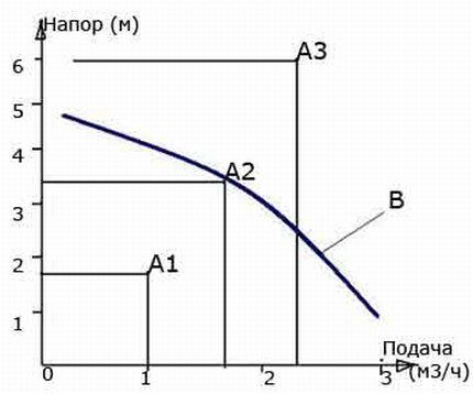 Graph of water pressure versus coolant velocity
