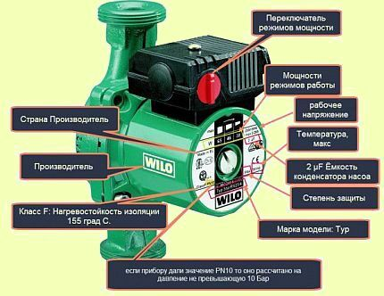 Marking on circulation pumps