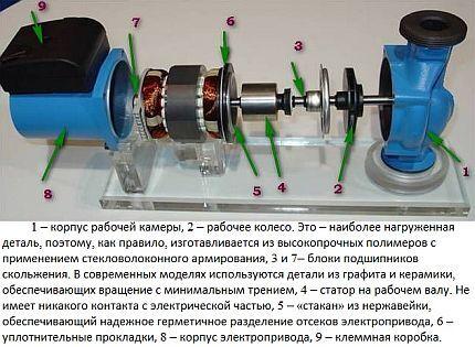 Wet circulation pump