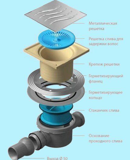 Конструкция точечного сливного устройства