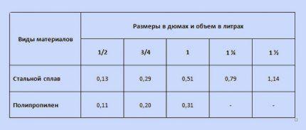 Таблица размеров труб