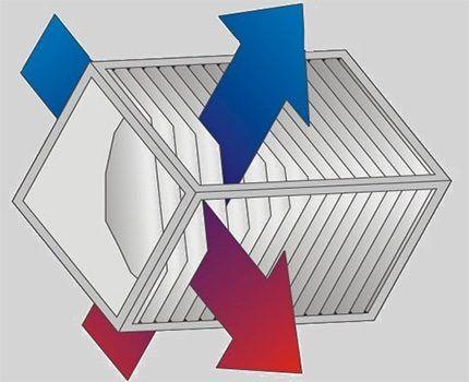Пластинчатый перекрестноточный рекуператор