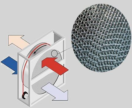 Структура теплообменника роторного рекуператора