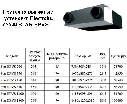 Модельный ряд вентиляции Electrolux