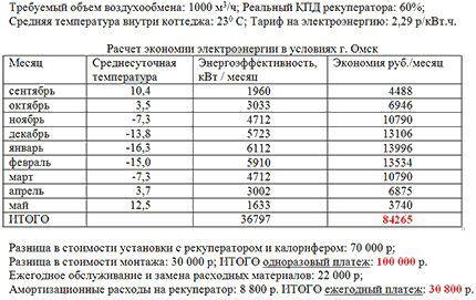 Пример расчета экономической эффективности рекуператора