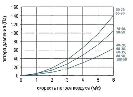 Зависимость сопротивления от скорости потока воздуха