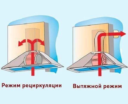 Схема работы двух типов вытяжек