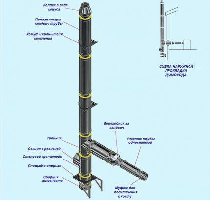 Схема сборки и подключения приставного дымоотвода