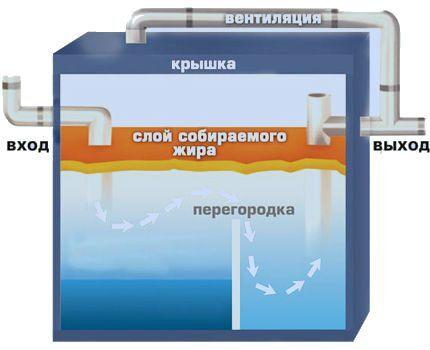 Эксплуатация сепаратора жира