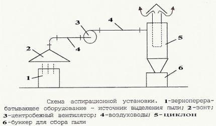 Состав аспирационной системы