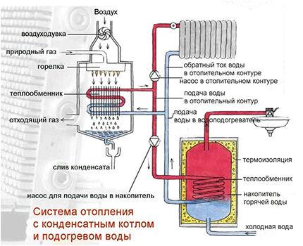 Принцип работы конденсационного котла
