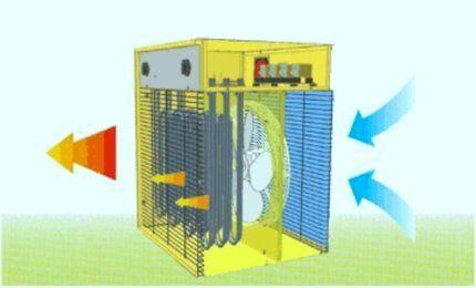 Принцип работы тепловой электропушки