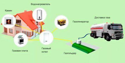 Схема автономного газоснабжения