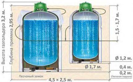 Двойная модель газгольдера